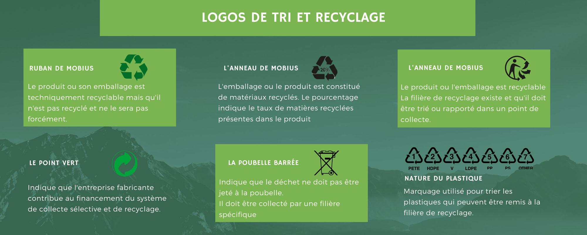 Infographie logos de recyclage, gestes écologiques