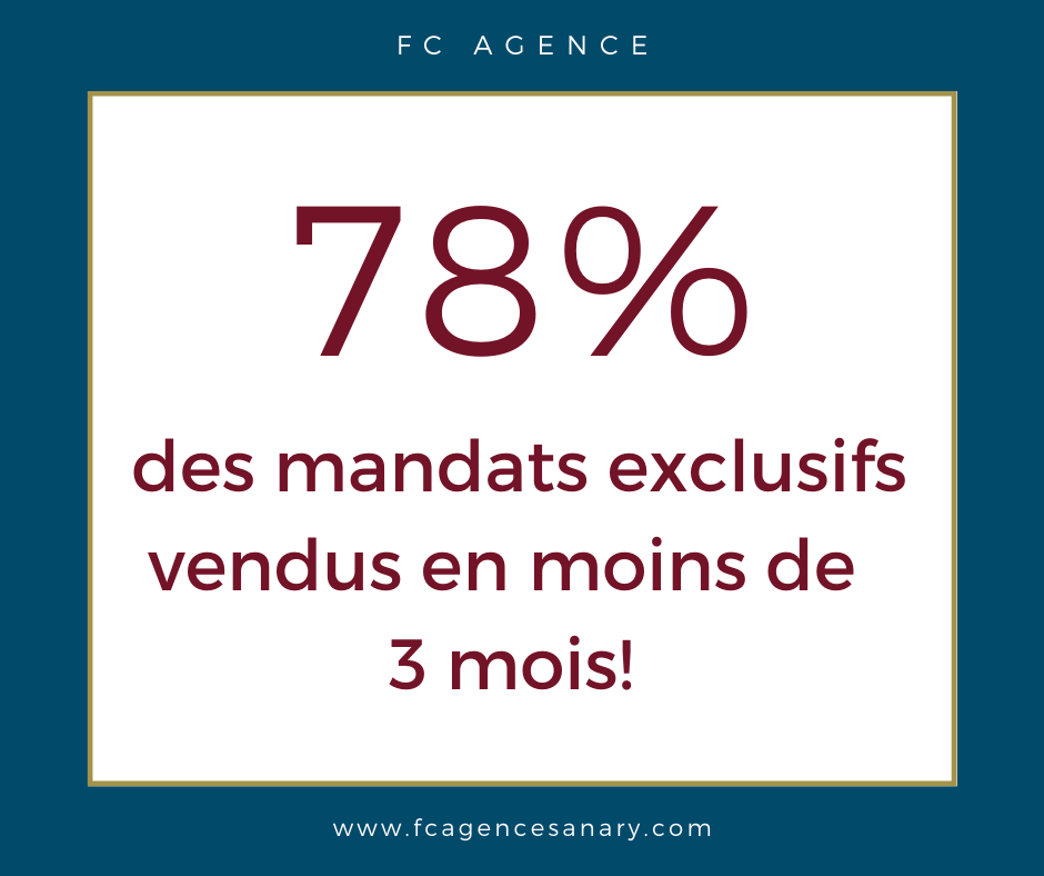 78% des mandats exclusifs sont vendus en moins de trois mois
